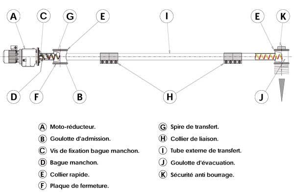 Nomenclature DMR