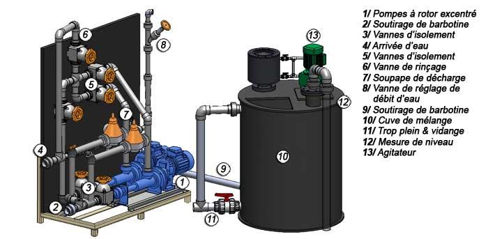 Exemple de skid de préparation de barbotine de charbon actif