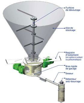 Dévoûteur avec doseur volumétrique sous silo