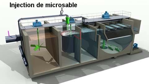 Injection de microsable