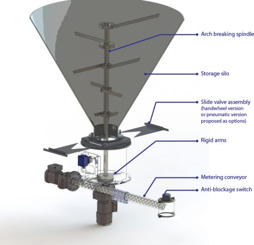 Mechanical Bin Activator