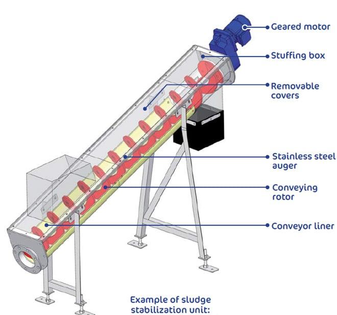 Example of sludge stabilization unit