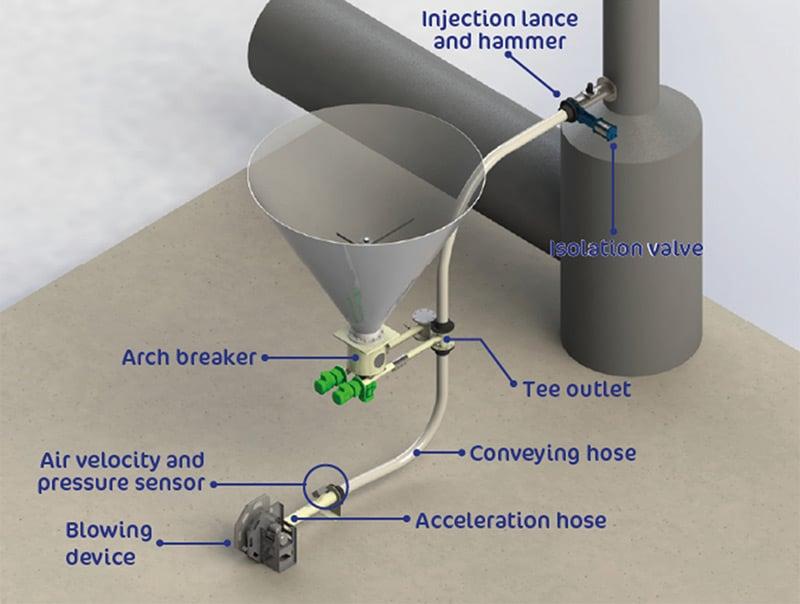 Pneumatic transfer for dry powder reagent